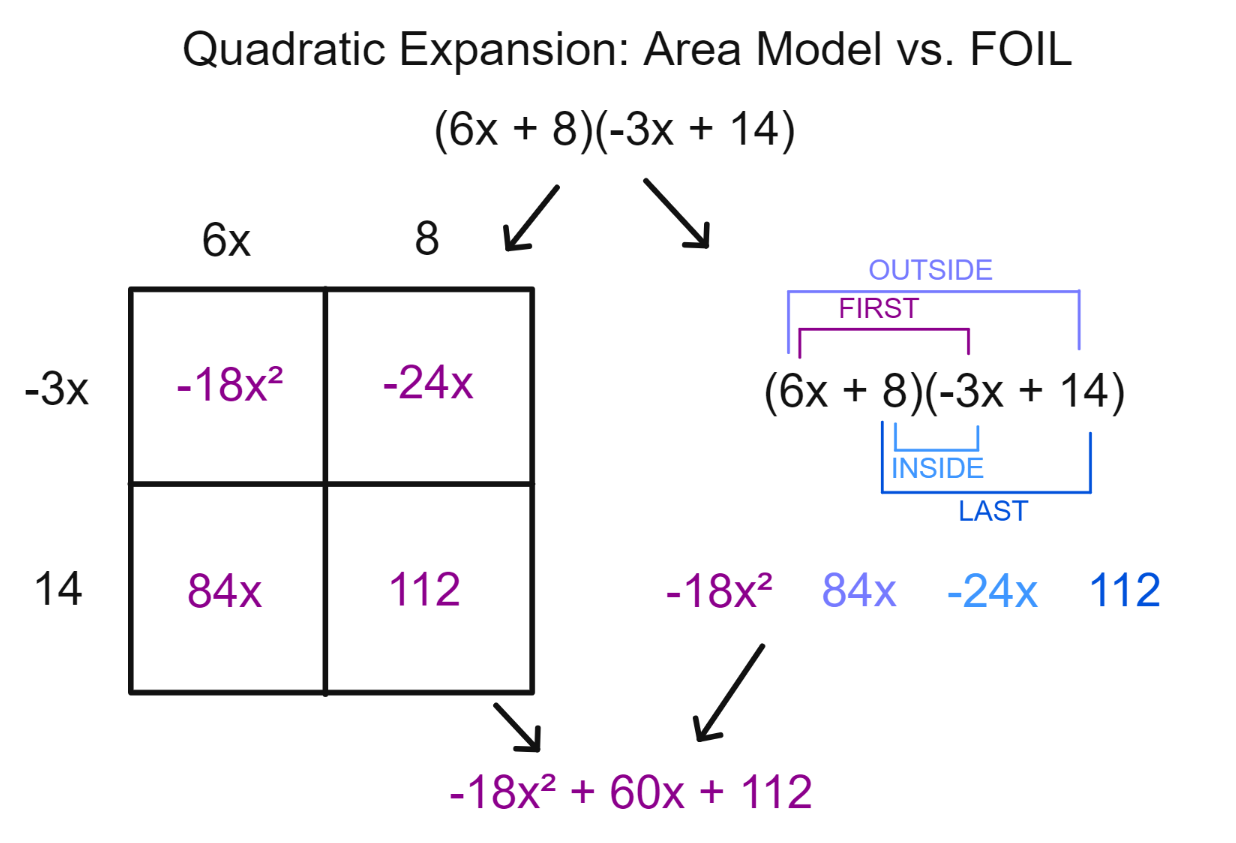 How to Expand Polynomials Using Area Models: The Anti-FOIL method