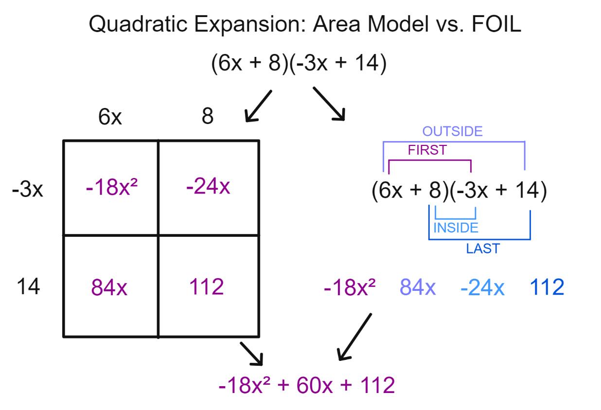 Quadratic Expansion: Area Model vs. FOIL