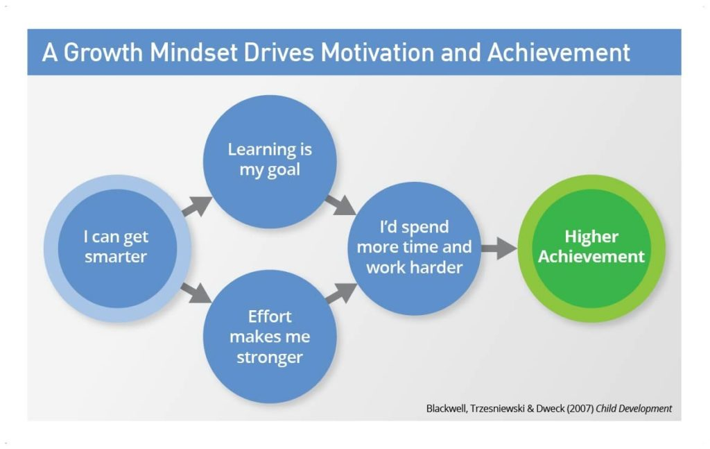 The Growth Mindset encourages commitment and hard work leading to higher achievement