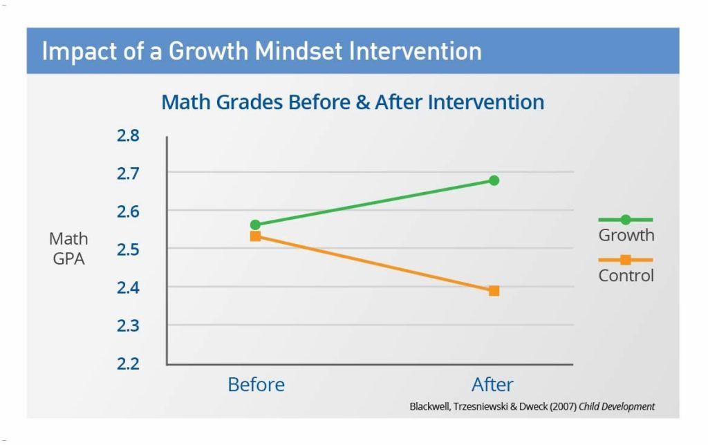 Student performance improves with growth mindset intervention