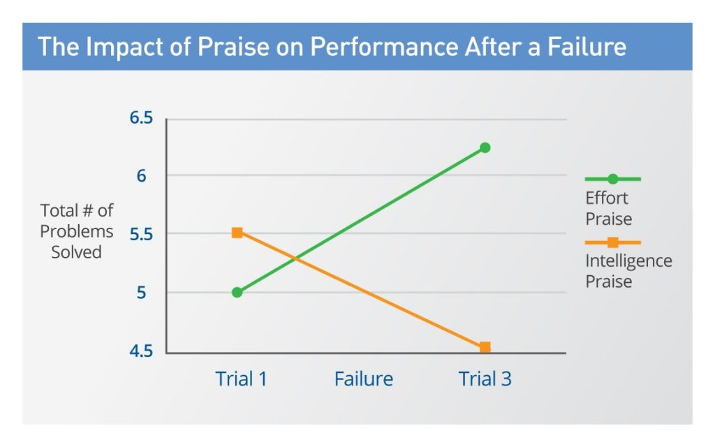 Encouraging hard work leads to better outcomes in student performance
